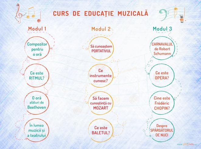 curs-de-educatie-muzicala-complet-module-1-3