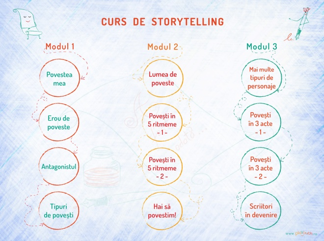 curs-de-storytelling-module-1-3